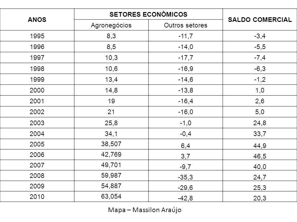Mapa – Massilon Araújo ANOS SETORES ECONÔMICOS SALDO COMERCIAL