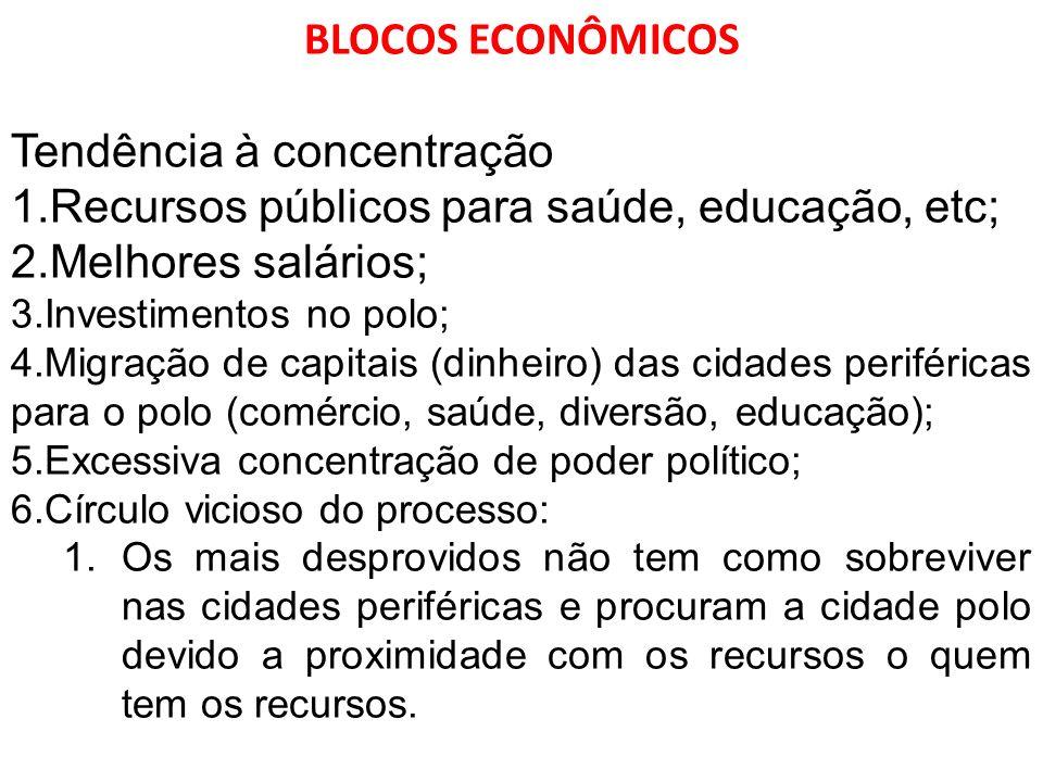 Tendência à concentração Recursos públicos para saúde, educação, etc;