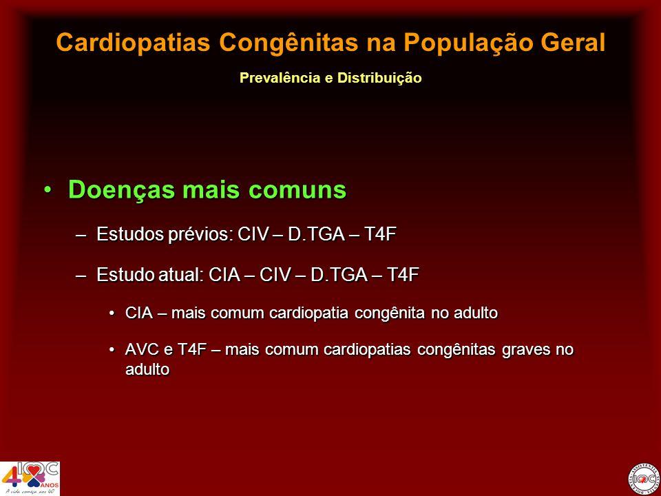 Cardiopatias Congênitas na População Geral Prevalência e Distribuição