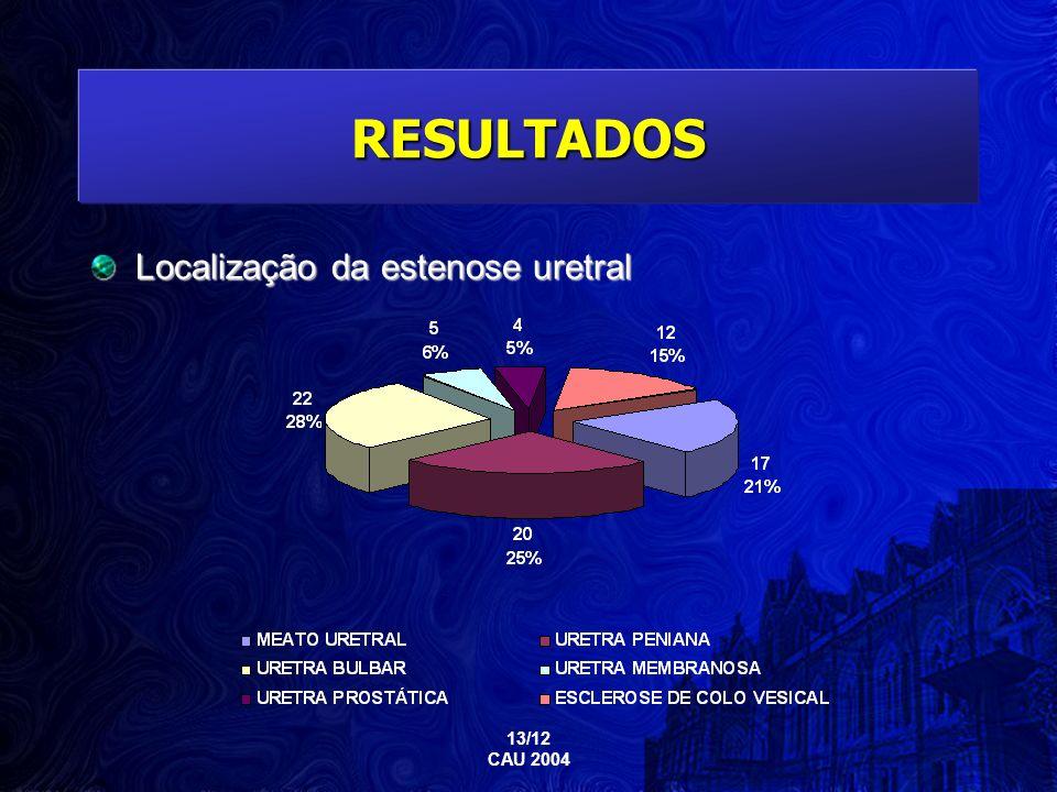 RESULTADOS Localização da estenose uretral 13/12 CAU 2004