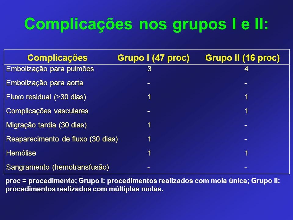 Complicações nos grupos I e II: