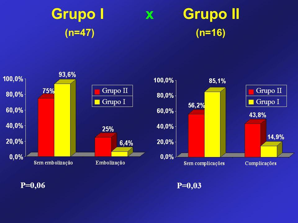 Grupo I x Grupo II (n=47) (n=16) P=0,06 P=0,03 Grupo II Grupo I