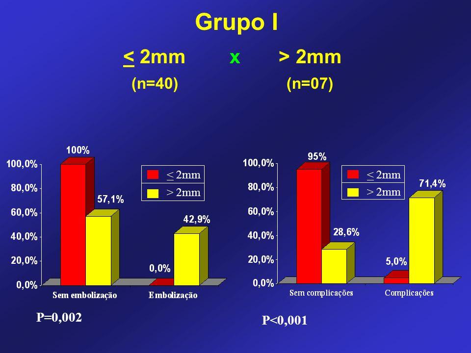 Grupo I < 2mm x > 2mm (n=40) (n=07) P=0,002 P<0,001 < 2mm
