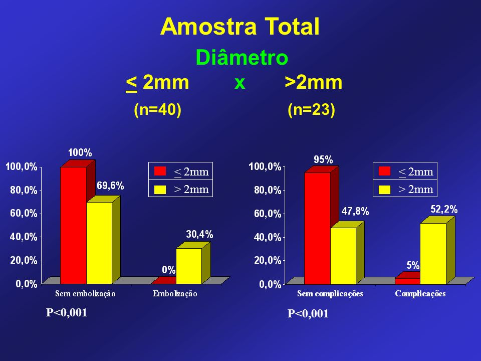 Amostra Total Diâmetro < 2mm x >2mm (n=40) (n=23) < 2mm