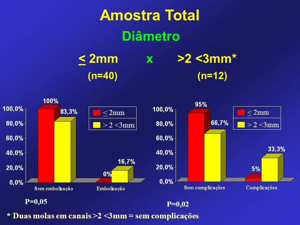 Amostra Total Diâmetro < 2mm x >2 <3mm* (n=40) (n=12)