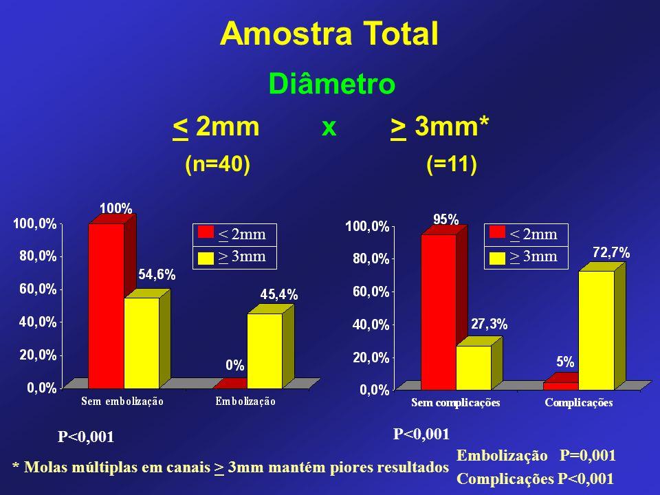 Amostra Total Diâmetro < 2mm x > 3mm* (n=40) (=11) < 2mm