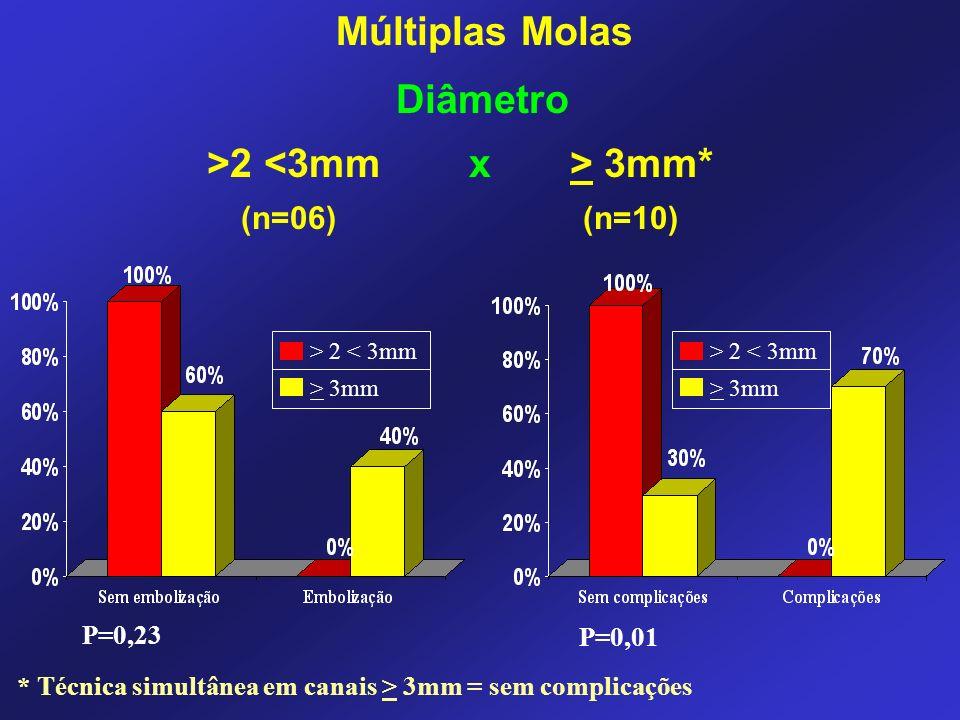 Múltiplas Molas Diâmetro >2 <3mm x > 3mm*