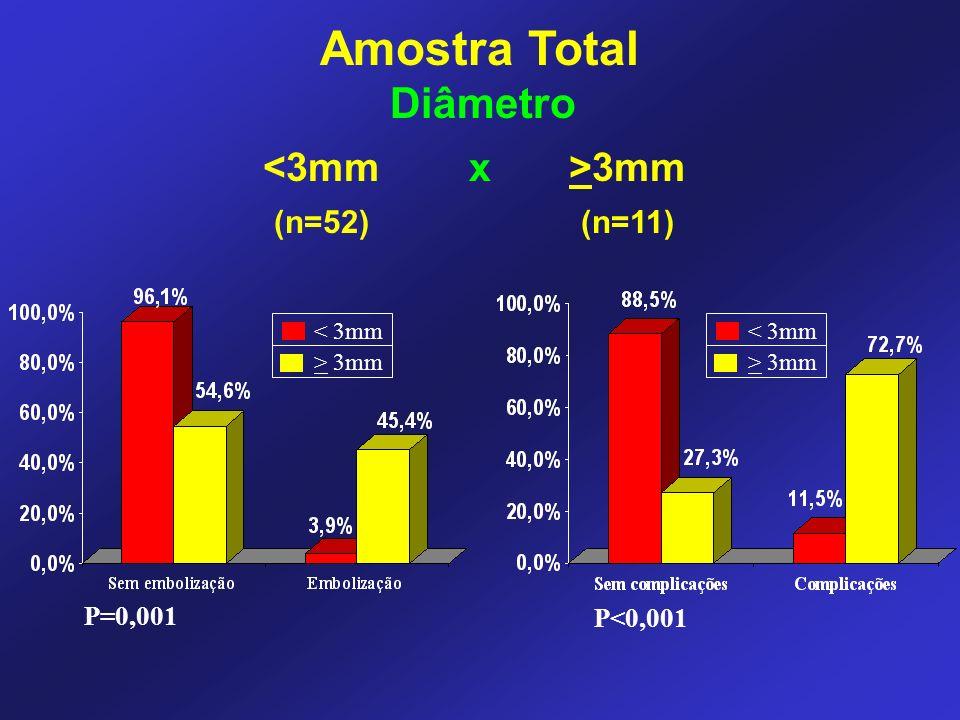 Amostra Total Diâmetro <3mm x >3mm (n=52) (n=11) P=0,001