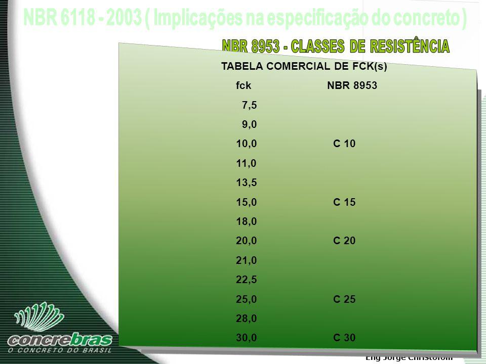 NBR 8953 - CLASSES DE RESISTÊNCIA TABELA COMERCIAL DE FCK(s)