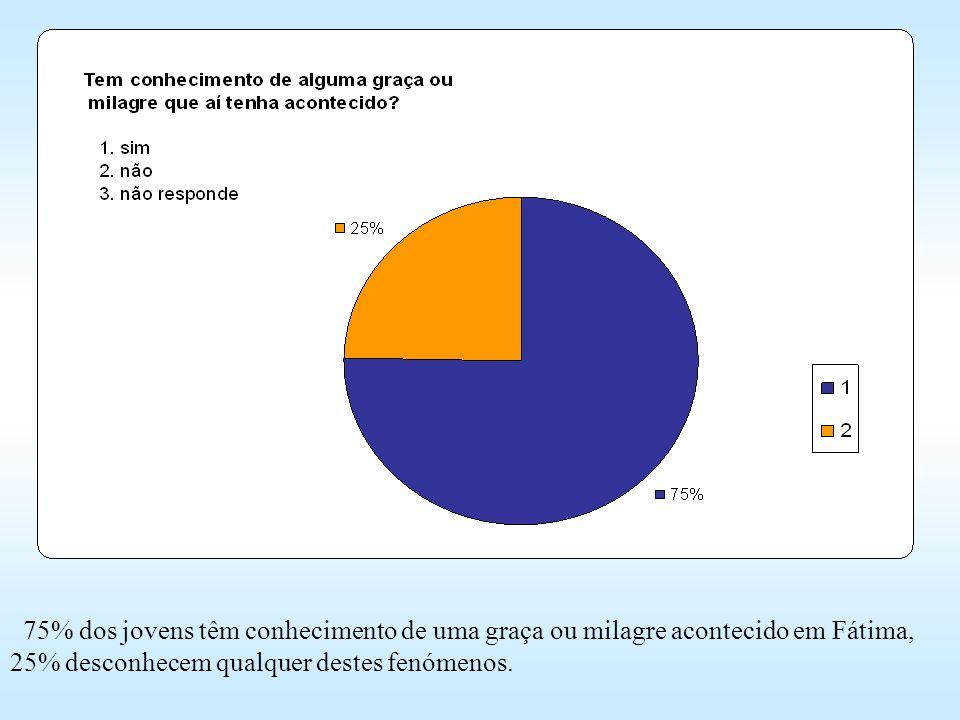75% dos jovens têm conhecimento de uma graça ou milagre acontecido em Fátima, 25% desconhecem qualquer destes fenómenos.