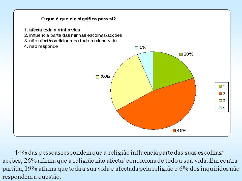 44% das pessoas respondem que a religião influencia parte das suas escolhas/ acções; 26% afirma que a religião não afecta/ condiciona de todo a sua vida. Em contra partida, 19% afirma que toda a sua vida e afectada pela religião e 6% dos inquiridos não respondem a questão.