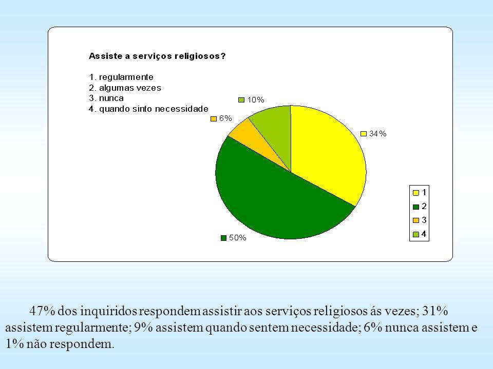 47% dos inquiridos respondem assistir aos serviços religiosos ás vezes; 31% assistem regularmente; 9% assistem quando sentem necessidade; 6% nunca assistem e 1% não respondem.