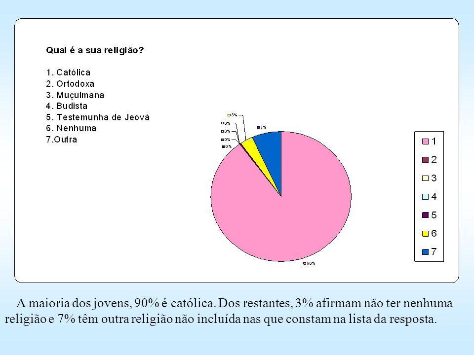A maioria dos jovens, 90% é católica