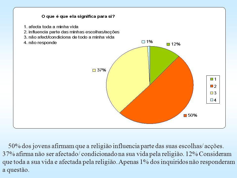 50% dos jovens afirmam que a religião influencia parte das suas escolhas/ acções. 37% afirma não ser afectado/ condicionado na sua vida pela religião. 12% Consideram que toda a sua vida e afectada pela religião. Apenas 1% dos inquiridos não responderam a questão.