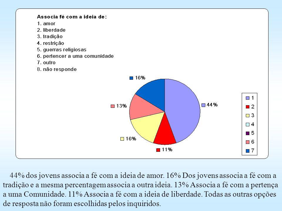 44% dos jovens associa a fé com a ideia de amor
