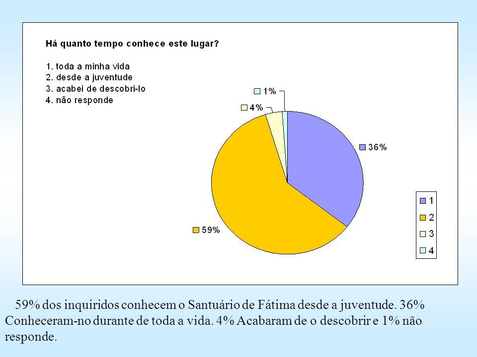 59% dos inquiridos conhecem o Santuário de Fátima desde a juventude