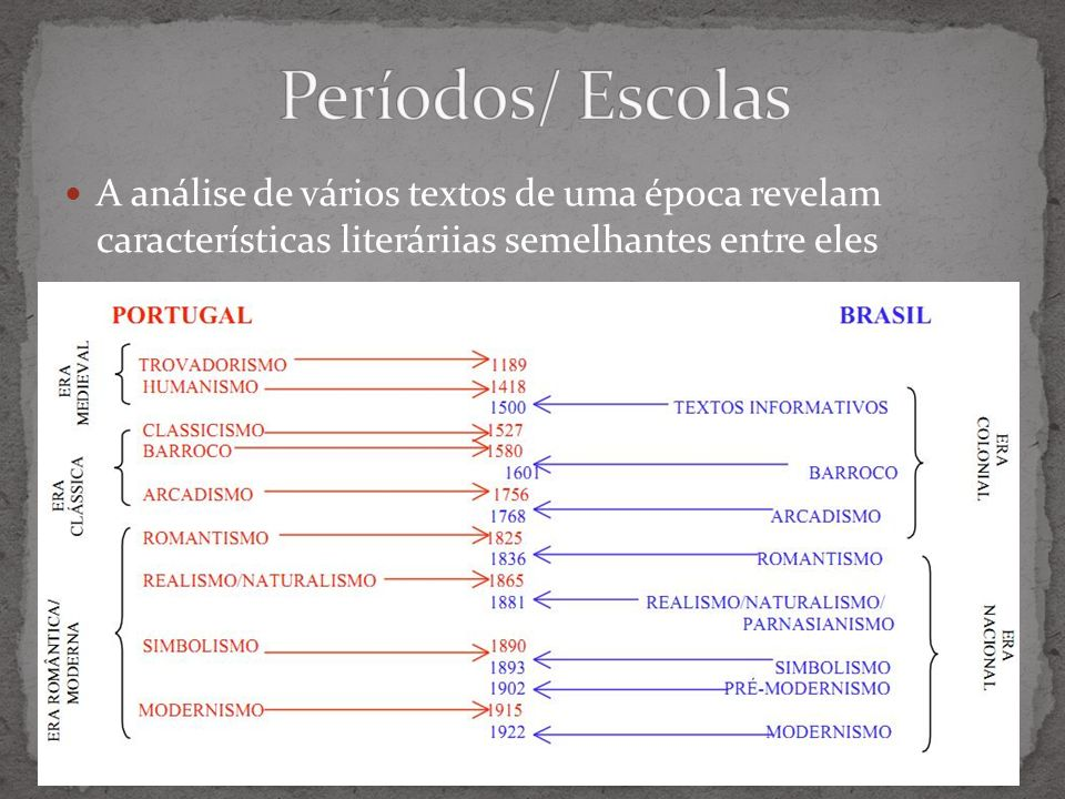 Períodos/ Escolas A análise de vários textos de uma época revelam características literáriias semelhantes entre eles.