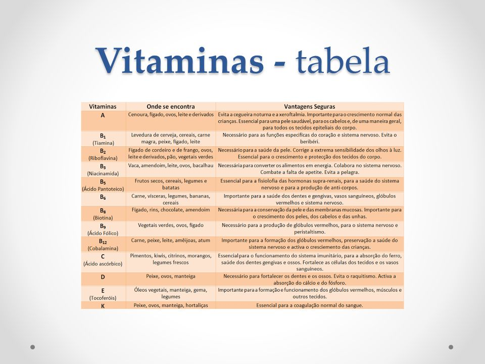 Vitaminas - tabela