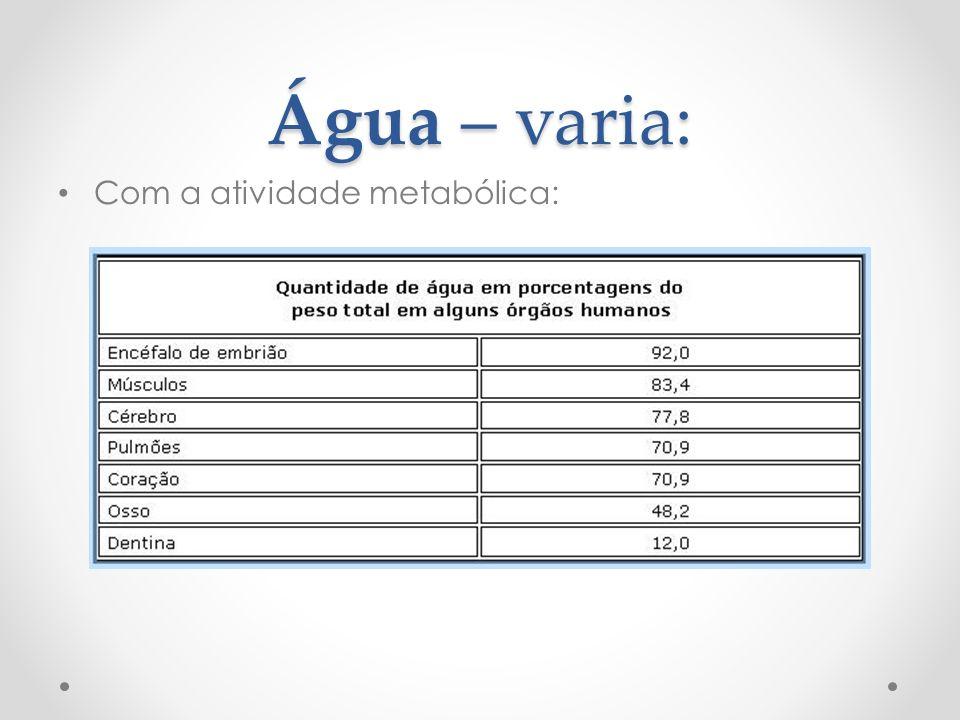 Água – varia: Com a atividade metabólica: