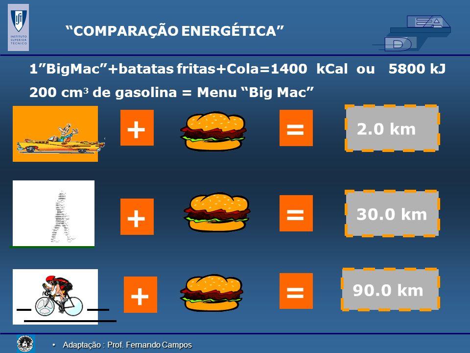 + = = + = + 2.0 km 30.0 km 90.0 km COMPARAÇÃO ENERGÉTICA