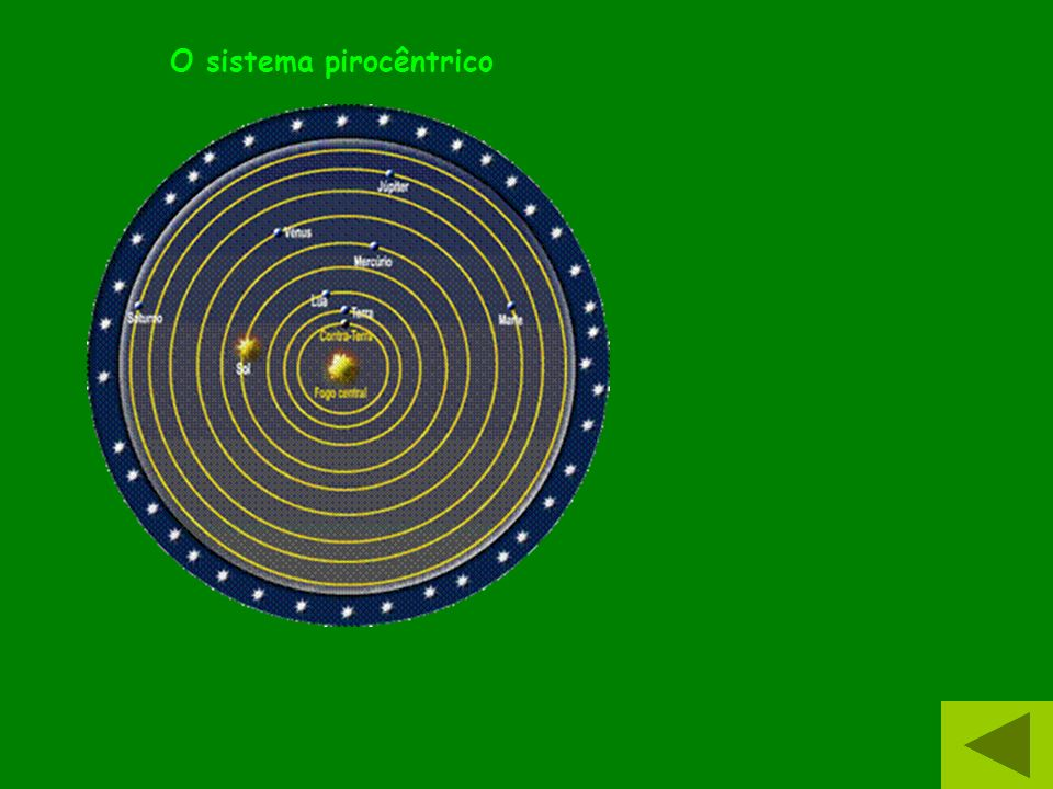 O sistema pirocêntrico