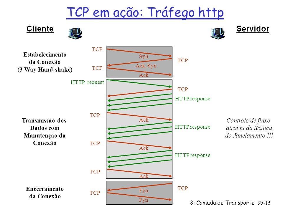 TCP em ação: Tráfego http