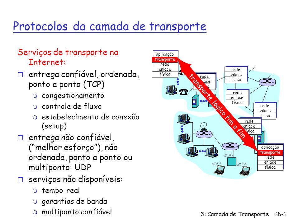 Protocolos da camada de transporte