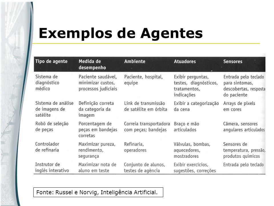 Exemplos de Agentes Fonte: Russel e Norvig, Inteligência Artificial.