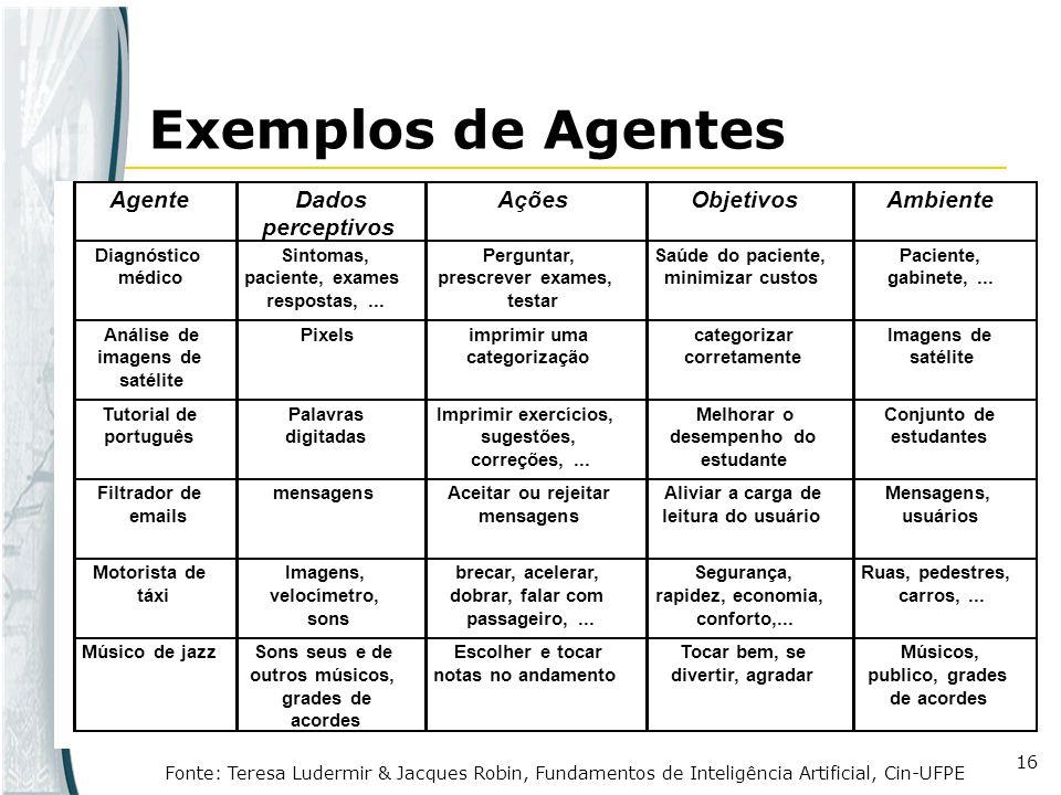 Exemplos de Agentes Agente Dados perceptivos Ações Objetivos Ambiente