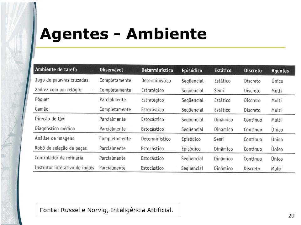 Agentes - Ambiente Fonte: Russel e Norvig, Inteligência Artificial.