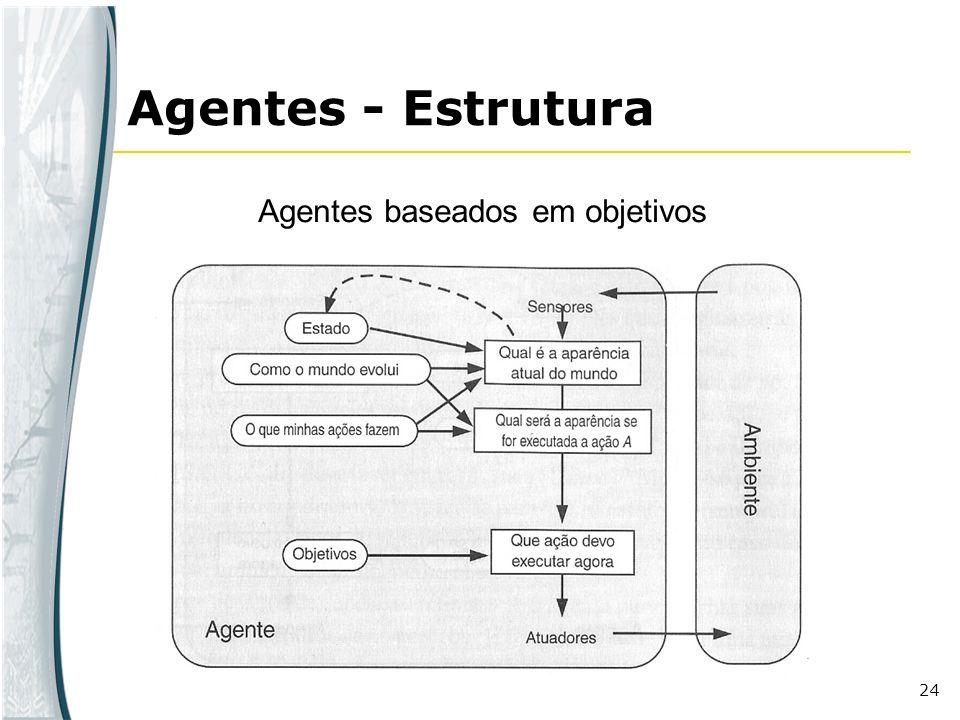 Agentes - Estrutura Agentes baseados em objetivos