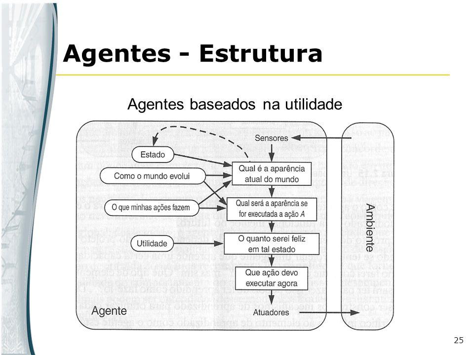 Agentes - Estrutura Agentes baseados na utilidade