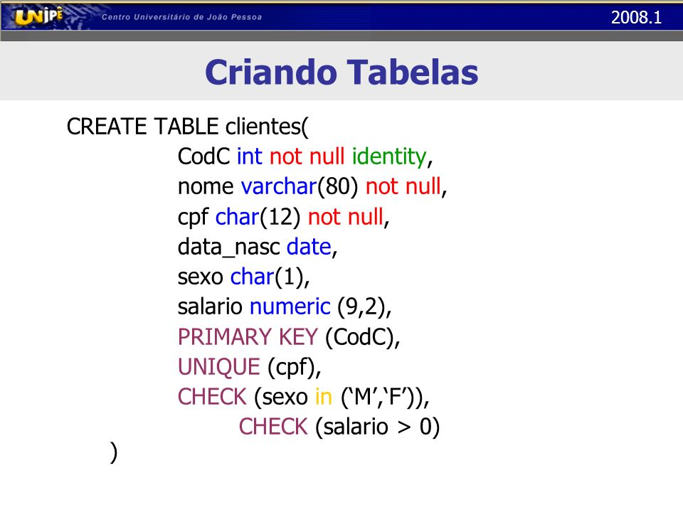 Criando Tabelas CREATE TABLE clientes( CodC int not null identity,