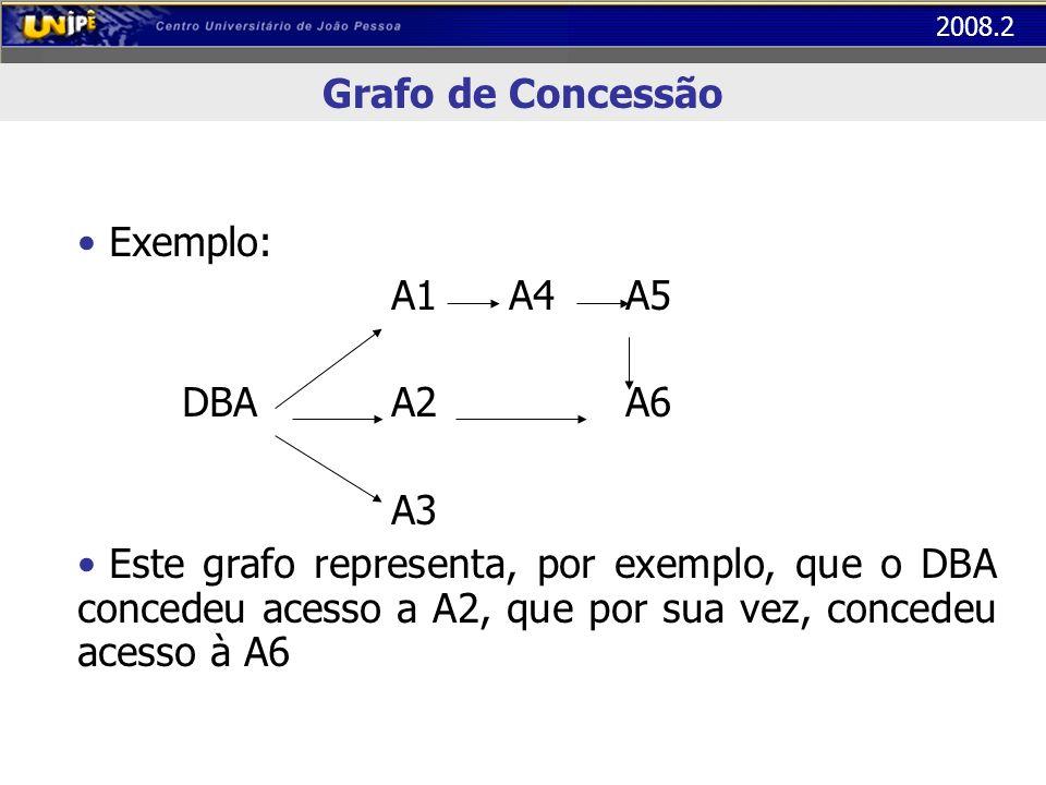 Grafo de Concessão Exemplo: A1 A4 A5. DBA A2 A6. A3.