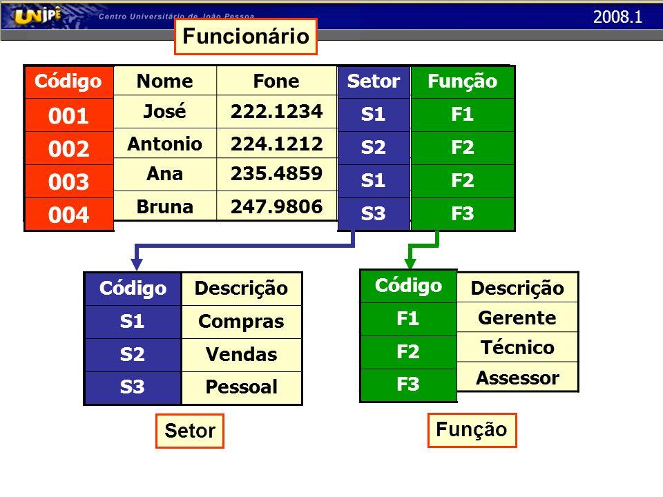 Funcionário 001 002 003 004 Setor Função Código Código Nome Fone Setor