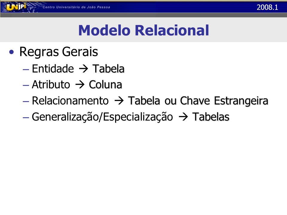 Modelo Relacional Regras Gerais Entidade  Tabela Atributo  Coluna