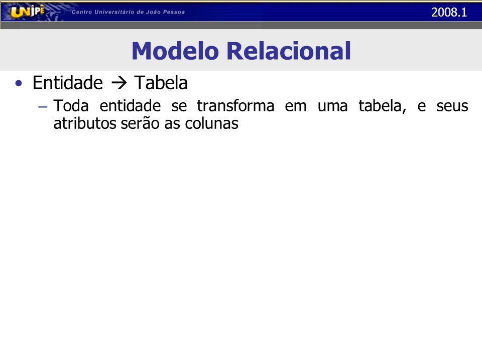 Modelo Relacional Entidade  Tabela