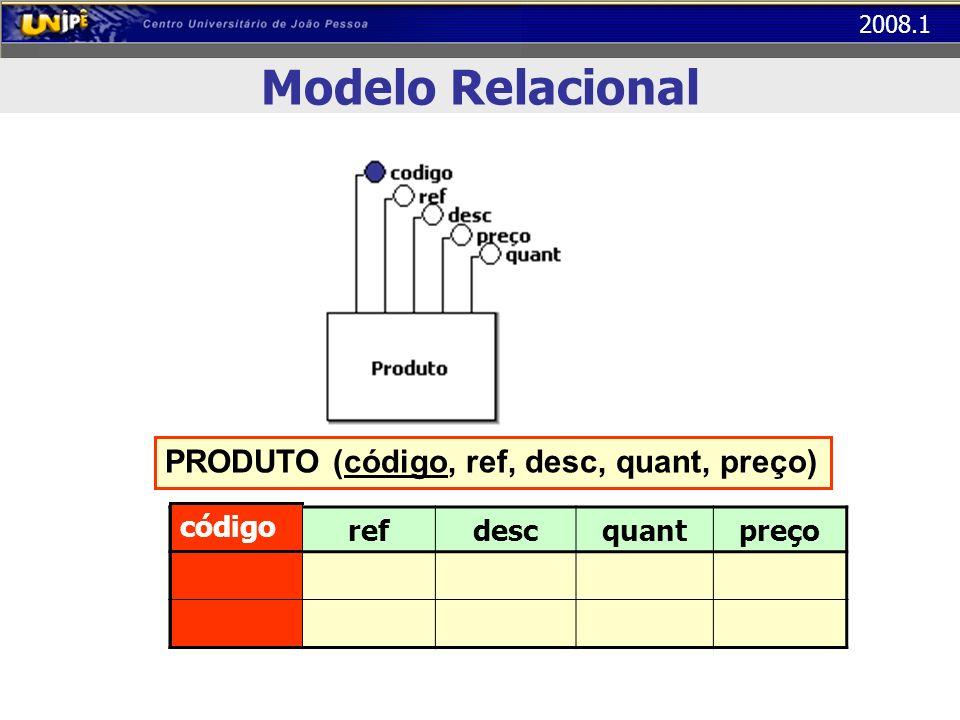 Modelo Relacional PRODUTO (código, ref, desc, quant, preço) código ref