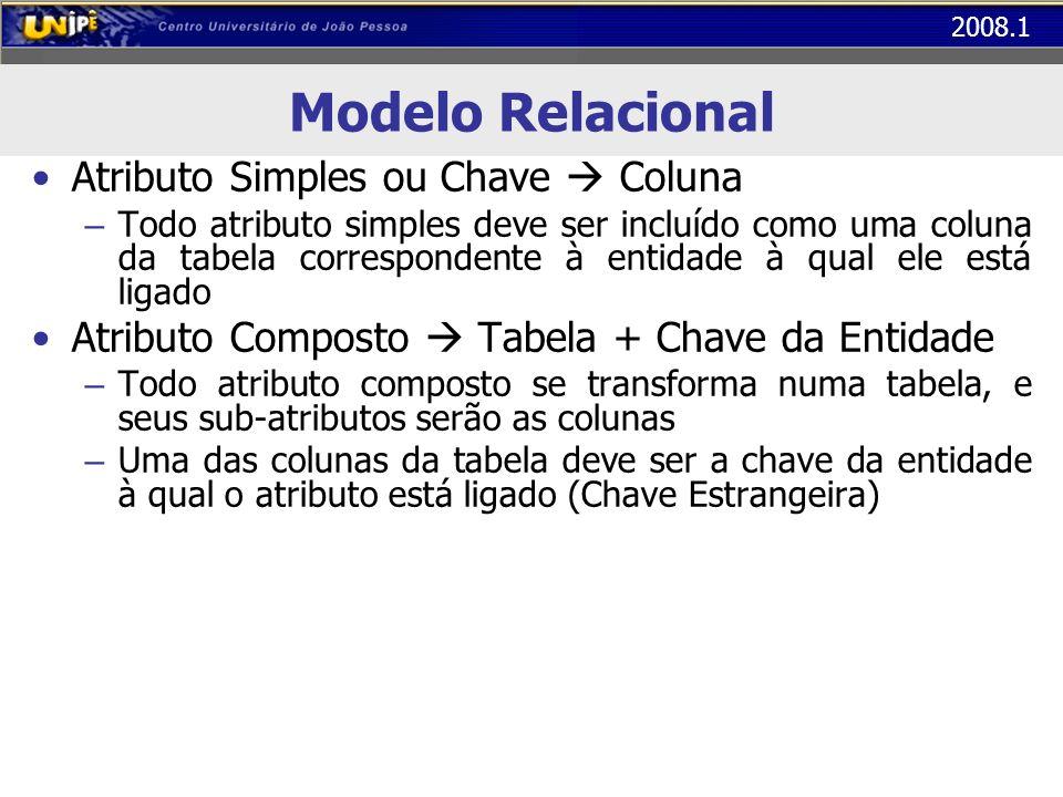 Modelo Relacional Atributo Simples ou Chave  Coluna