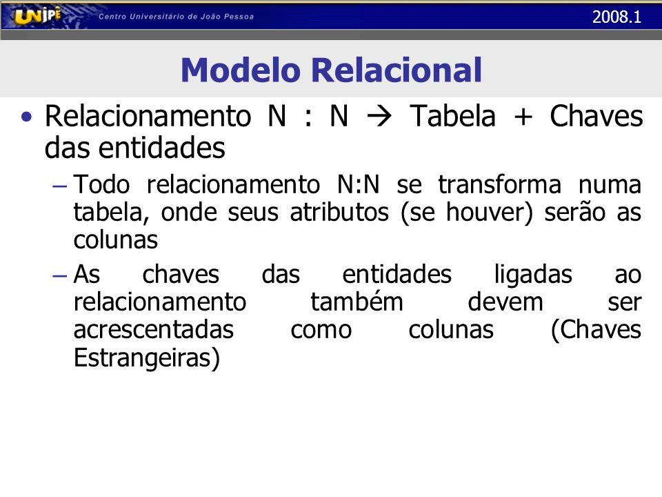 Modelo Relacional Relacionamento N : N  Tabela + Chaves das entidades