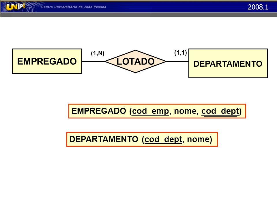 EMPREGADO LOTADO DEPARTAMENTO EMPREGADO (cod_emp, nome, cod_dept)