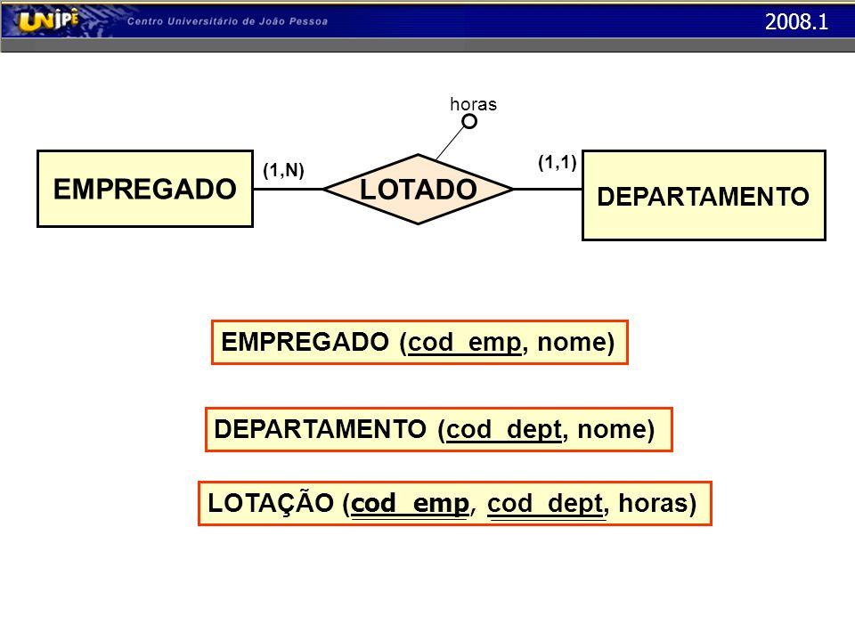 EMPREGADO LOTADO DEPARTAMENTO EMPREGADO (cod_emp, nome)