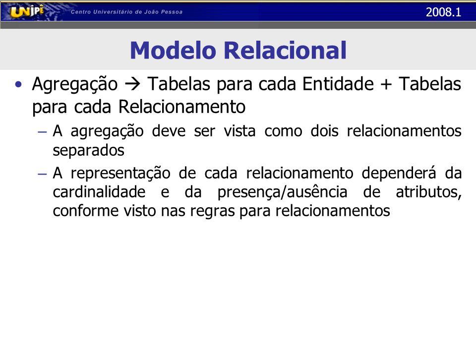 Modelo Relacional Agregação  Tabelas para cada Entidade + Tabelas para cada Relacionamento.