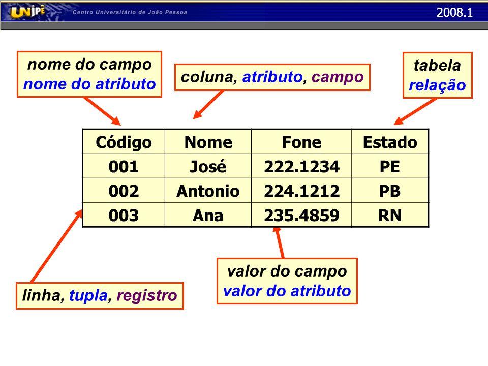 nome do campo nome do atributo. tabela. relação. coluna, atributo, campo. Código. Nome. Fone.