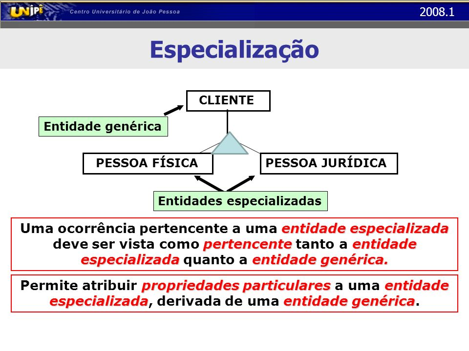 Especialização CLIENTE. Entidade genérica. PESSOA FÍSICA. PESSOA JURÍDICA. Entidades especializadas.