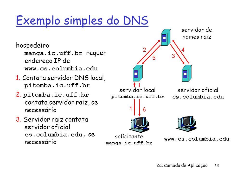 Exemplo simples do DNSservidor de nomes raiz. hospedeiro manga.ic.uff.br requer endereço IP de www.cs.columbia.edu.