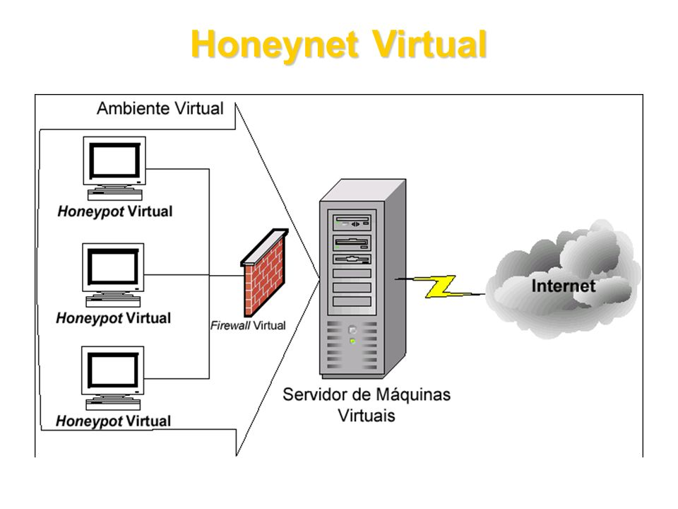 Honeynet Virtual 15