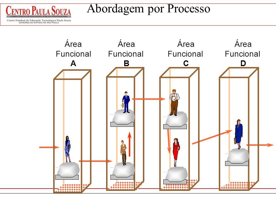 Abordagem por Processo