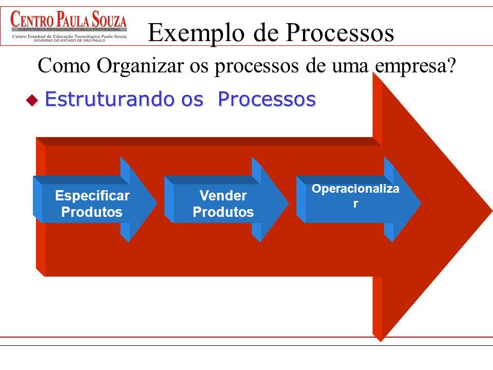 Como Organizar os processos de uma empresa