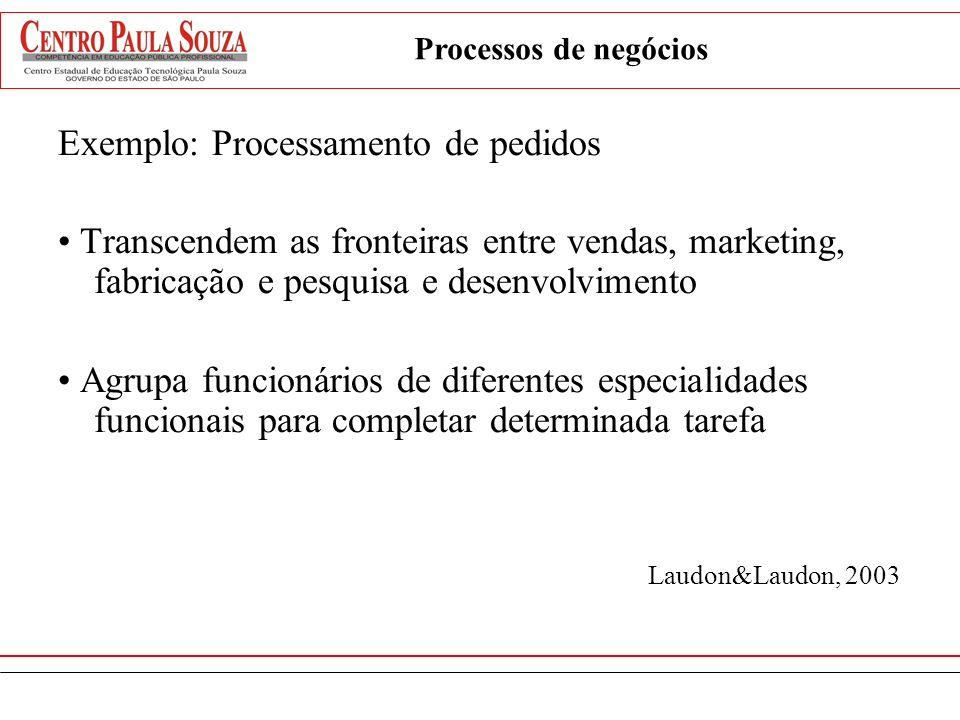 Exemplo: Processamento de pedidos